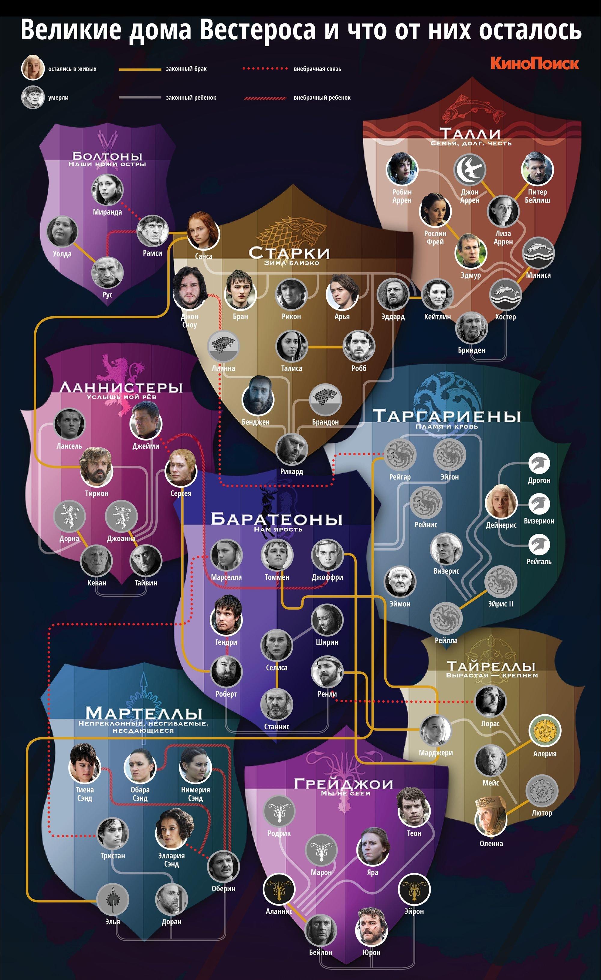 Великие дома Вестероса: родословная семи королевств | картинка 269223